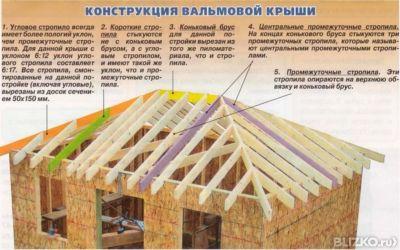 Установка стропил шатровой крыши своими руками